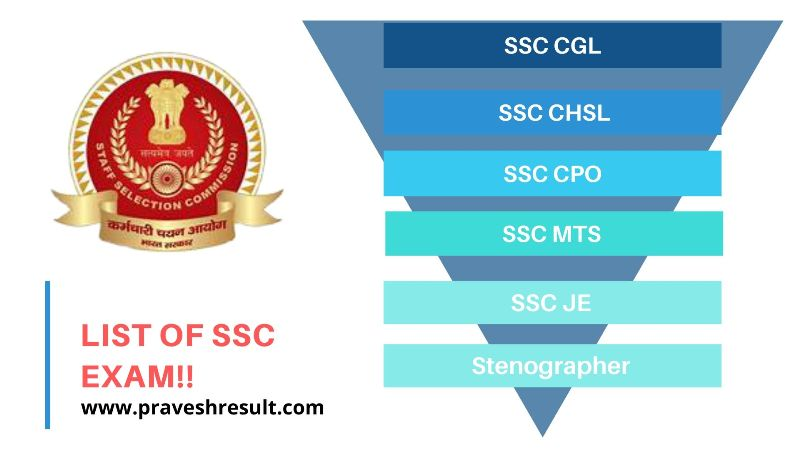 Detailed List of Exams conducted by SSC