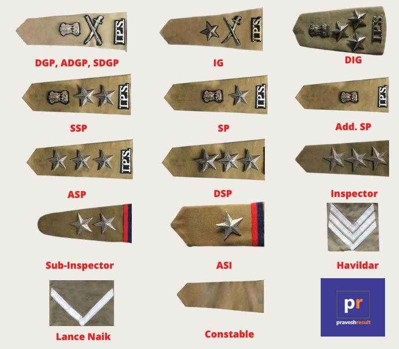 DGP ADGP SDGP IG DIG SSP SP ASP DSP Inspector Rank Insignia