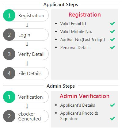 UPSSSC PET One Time Registration Application Steps
